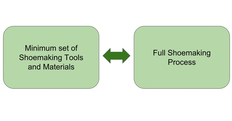 minimum-set-of-tools