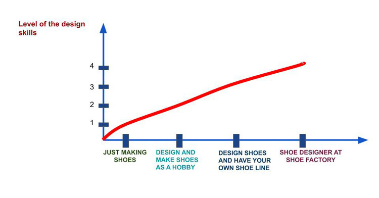 shoe designer progress graph